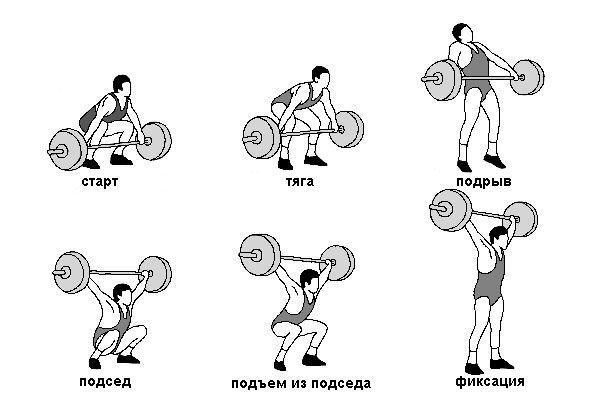 Тяжелая атлетика, рывок штанги секреты фитнеса ЗОЖ спорт фитнес тренировка упражнение